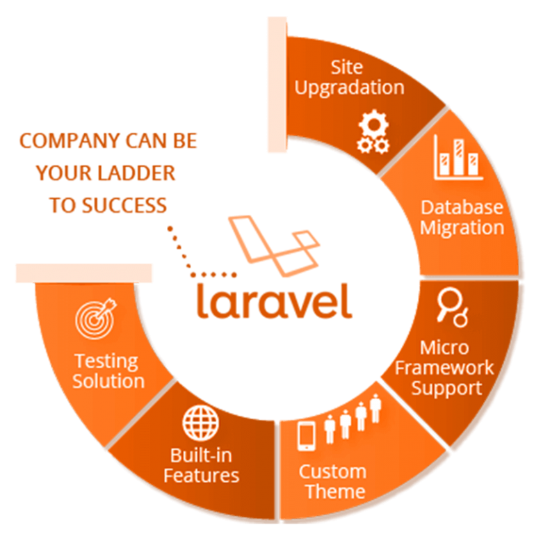 larvel-development